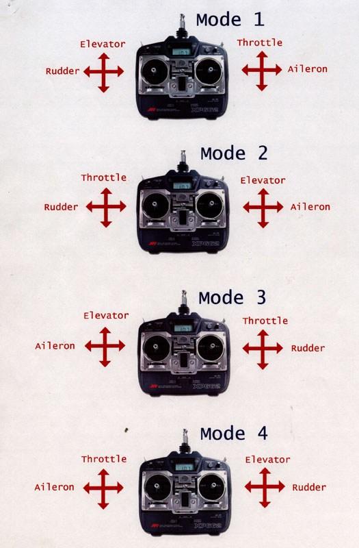 Transmisor para modos de vuelo
